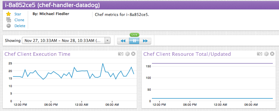 Single Instance dashboard